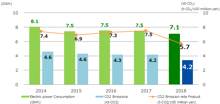 Electricity consumption, CO2 emission per intensity rate Graph