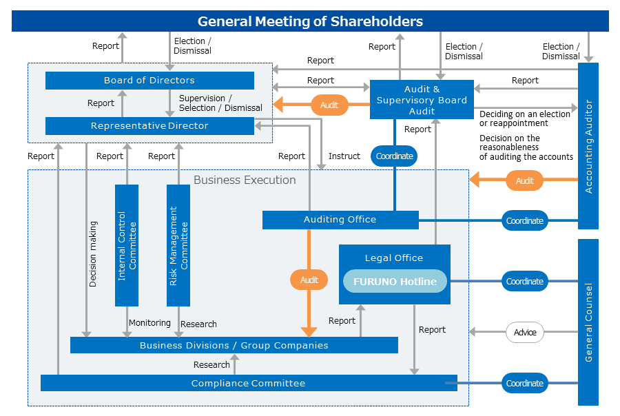 FURUNO ELECTRIC CO., LTD. Governance Structure
